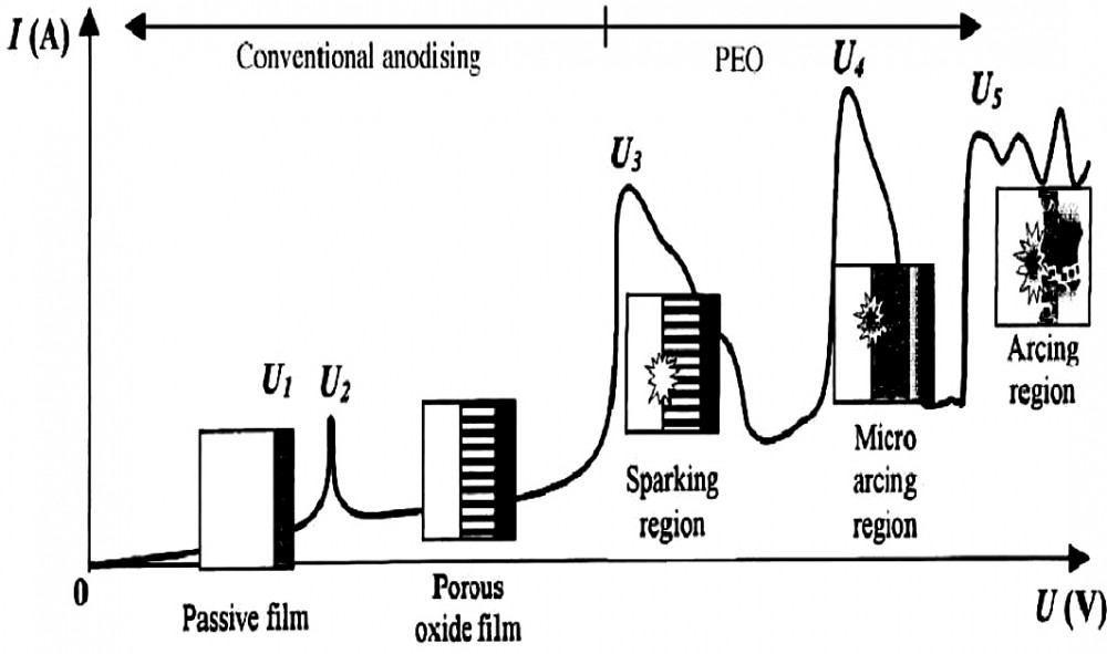 Fig. 1: Current-Voltage plot for the MAO processing regime