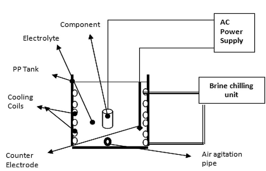 Fig. 2: Micro arc oxidation processing set-up