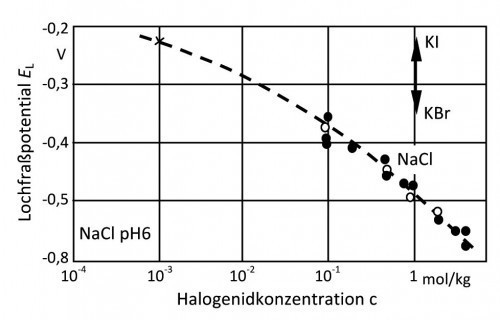 Abb. 2: Lochfraßpotential von Reinaluminium in verschiedenen Halogenidlösungen. Ruhepotential von Reinaluminium in NaCl mit  5 ppm Cu2+; • - Lochfraßpotential, gemessen bei pH 11;  x – Lochfraßpotential, gemessen in neutraler Lsg.; ° - Ruhepotential  (= Lochfraßpotential) in neutraler Lsg. nach [2, 3])